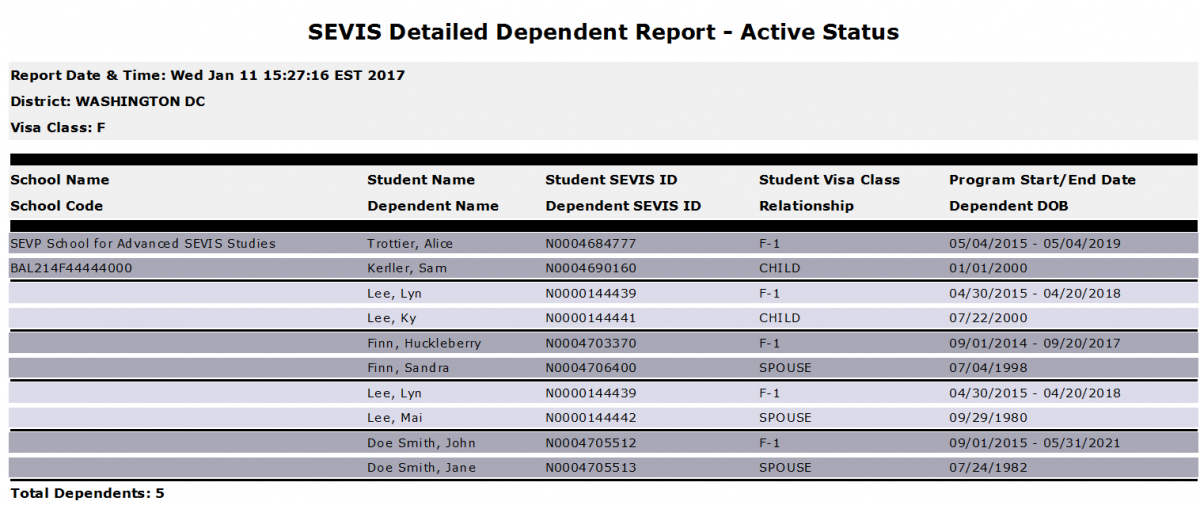 The Detailed Dependent Report – Active Status