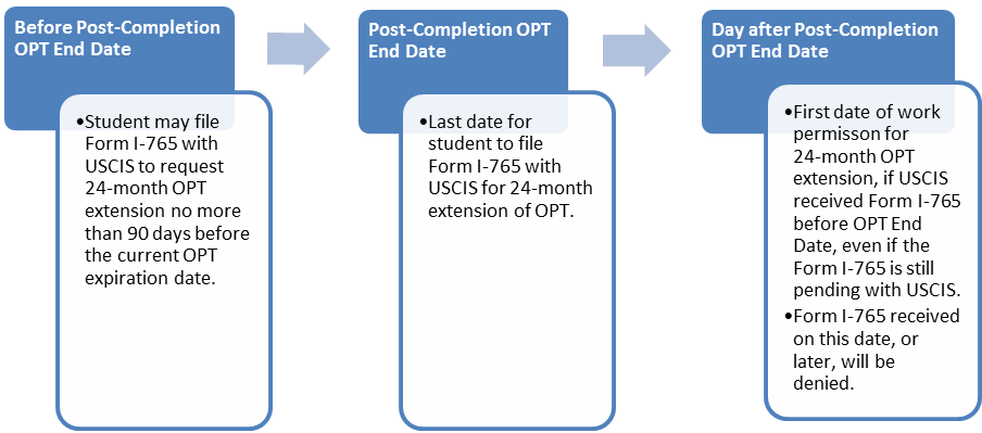F 1 Stem Optional Practical Training Opt Extension Study In The