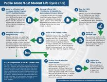 image for Public Grade 9-12 Student Life Cycle (F-1)