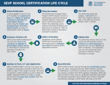 image for SEVP Certification Life Cycle